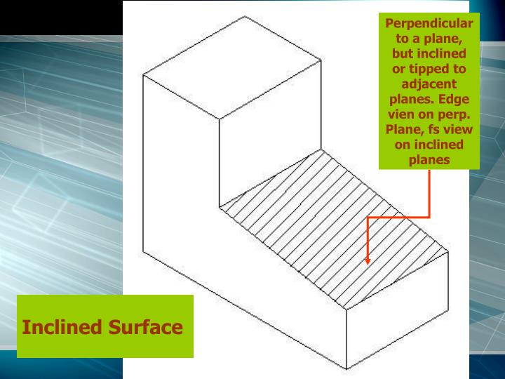 Perpendicular to a plane, but inclined or tipped to adjacent planes. Edge vien on perp. Plane, fs view on inclined planes