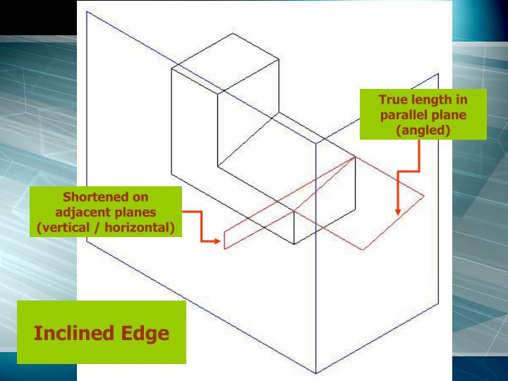 True length in parallel plane