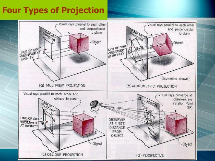 Four Types of Projection