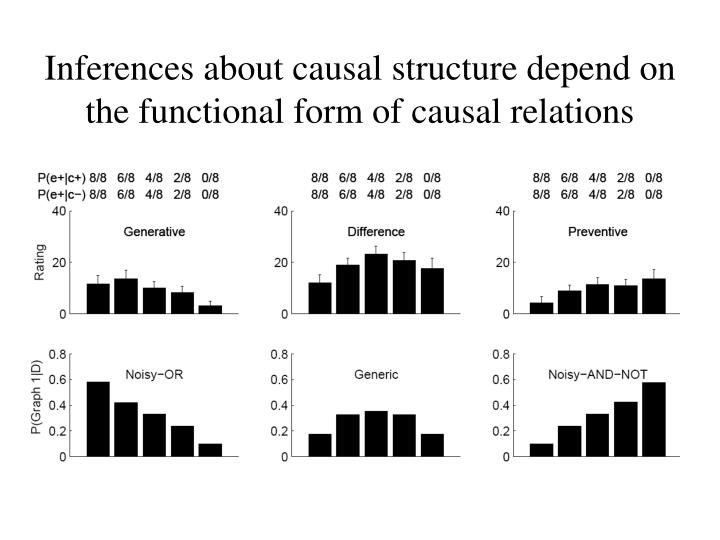 Inferences about causal structure depend on
