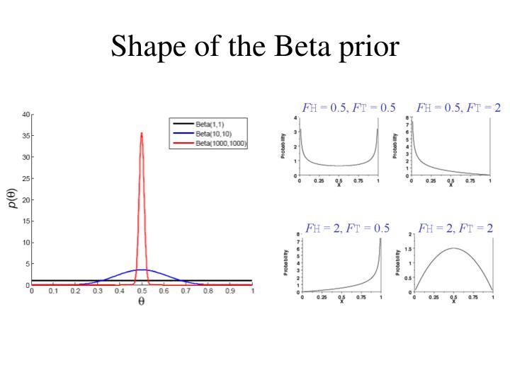 Shape of the Beta prior