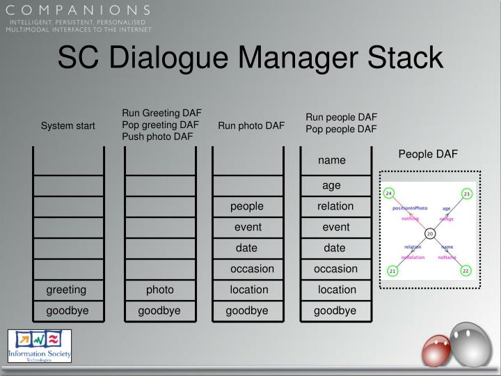 SC Dialogue Manager Stack