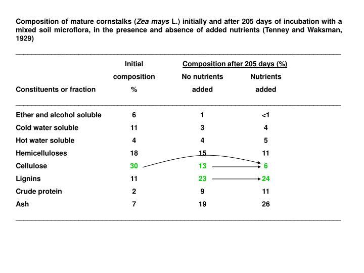 Composition of mature cornstalks (