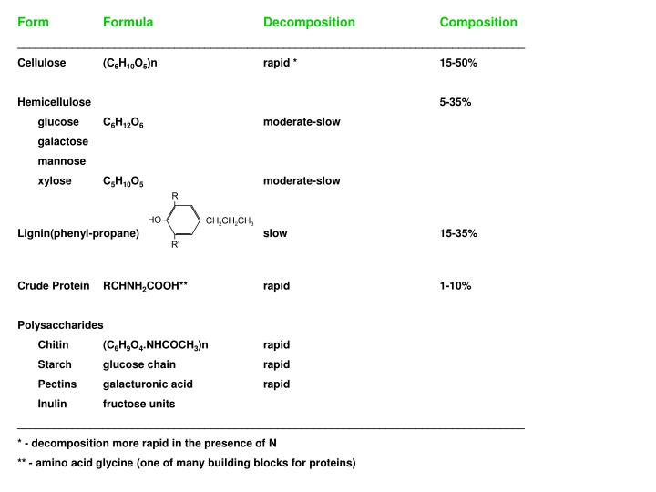 FormFormulaDecompositionComposition