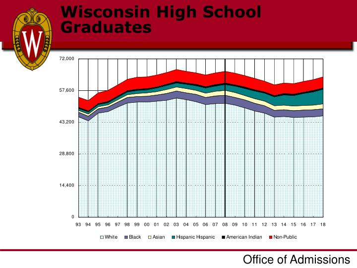 Wisconsin High School Graduates