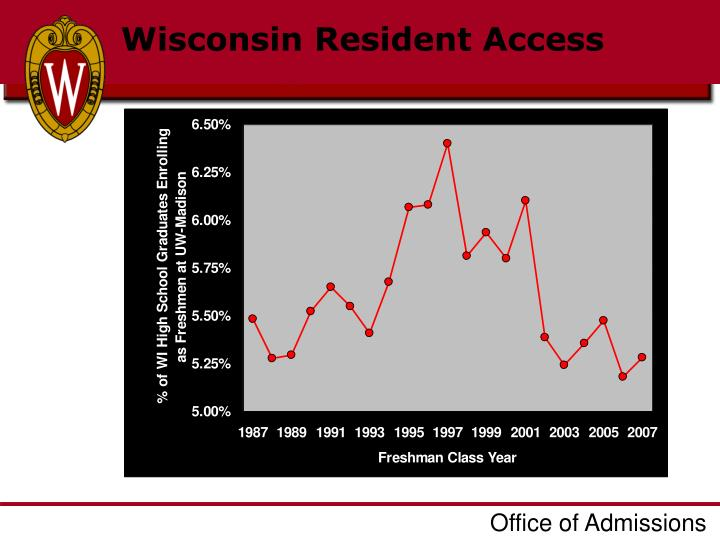 Wisconsin Resident Access