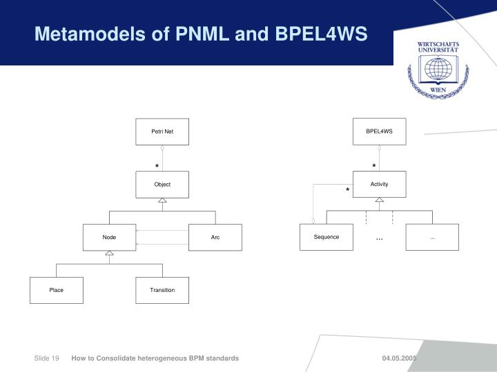Metamodels of PNML and BPEL4WS