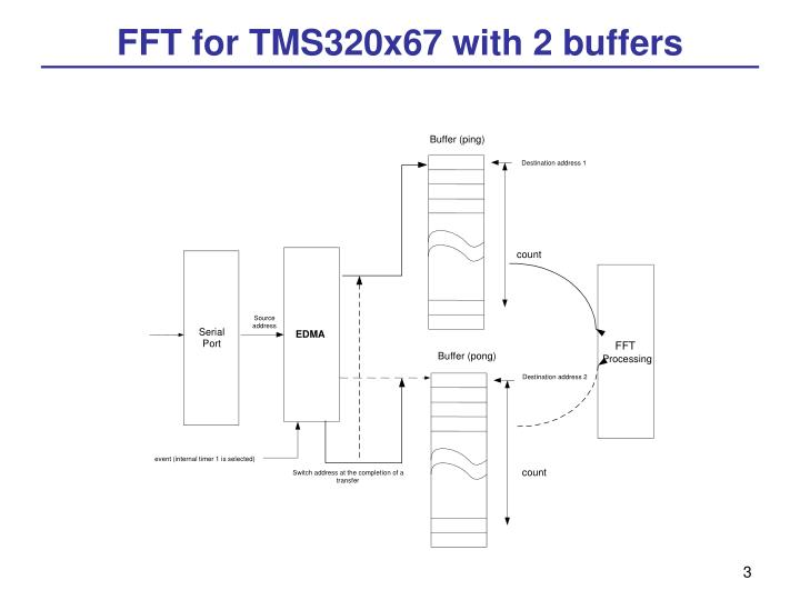 FFT for TMS320x67 with 2 buffers