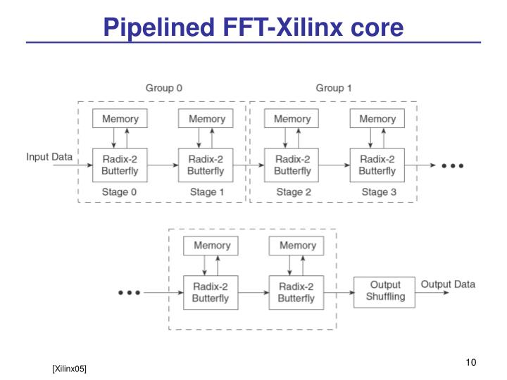 Pipelined FFT-Xilinx core
