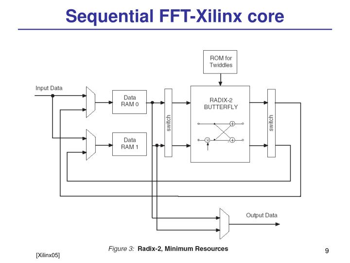 Sequential FFT-Xilinx core