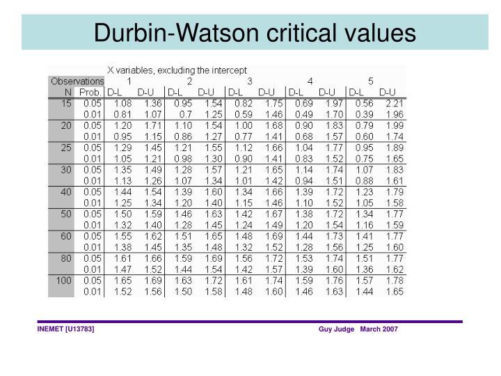 Durbin-Watson critical values
