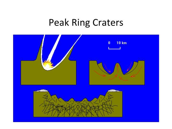 Peak Ring Craters