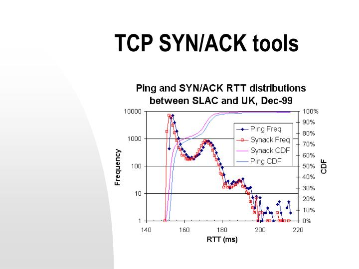 TCP SYN/ACK tools