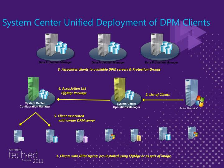 System Center Unified Deployment of DPM Clients