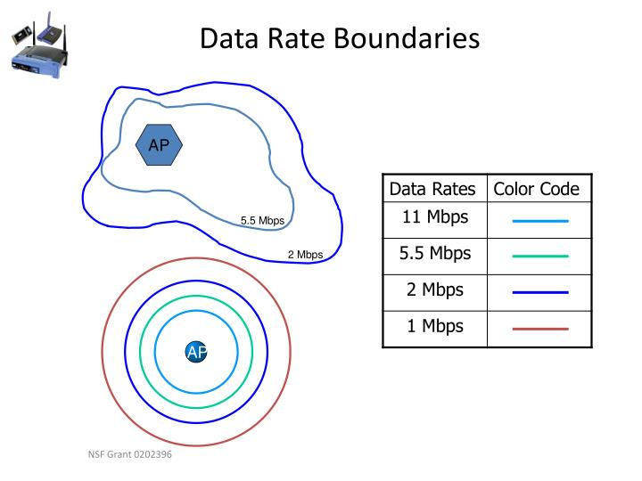 Data Rate Boundaries