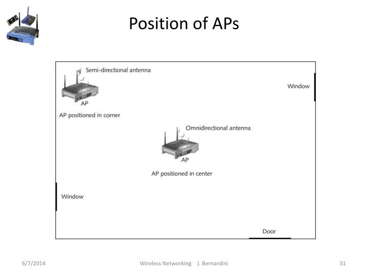 Position of APs