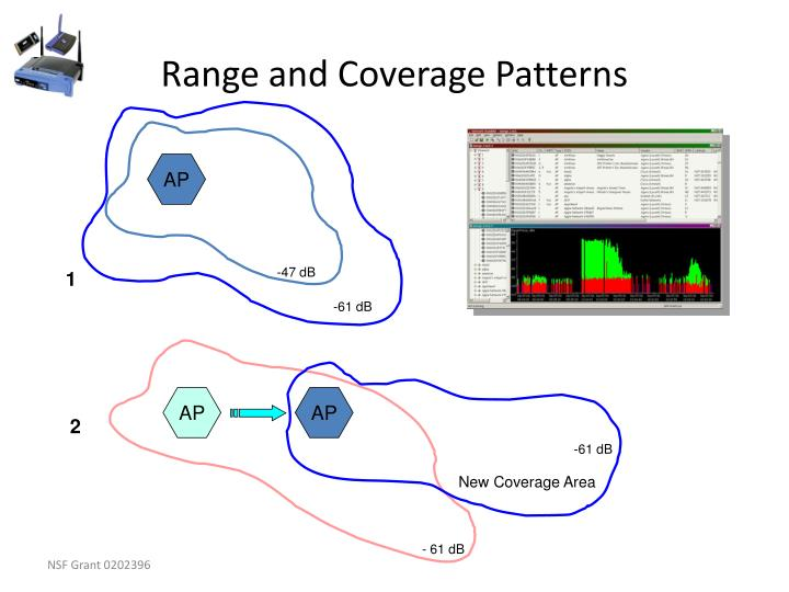 Range and Coverage Patterns