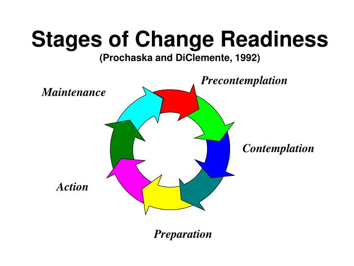 Stages of Change Readiness
