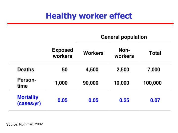 Healthy worker effect