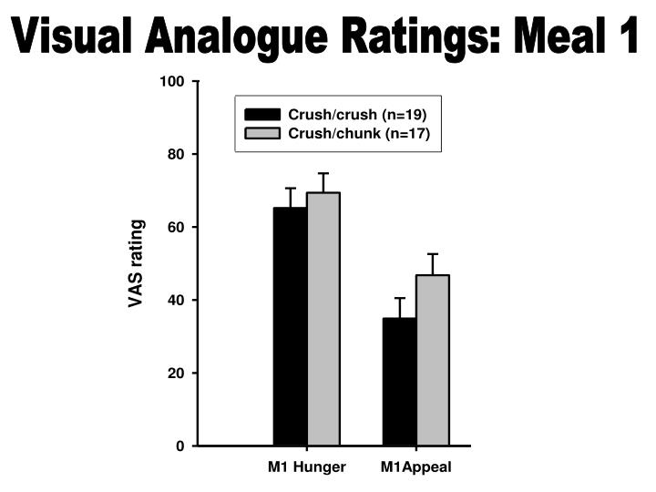 Visual Analogue Ratings: Meal 1