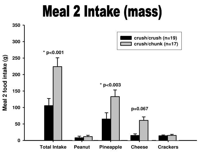 Meal 2 Intake (mass)