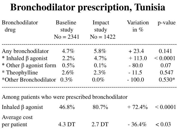Bronchodilator prescription, Tunisia