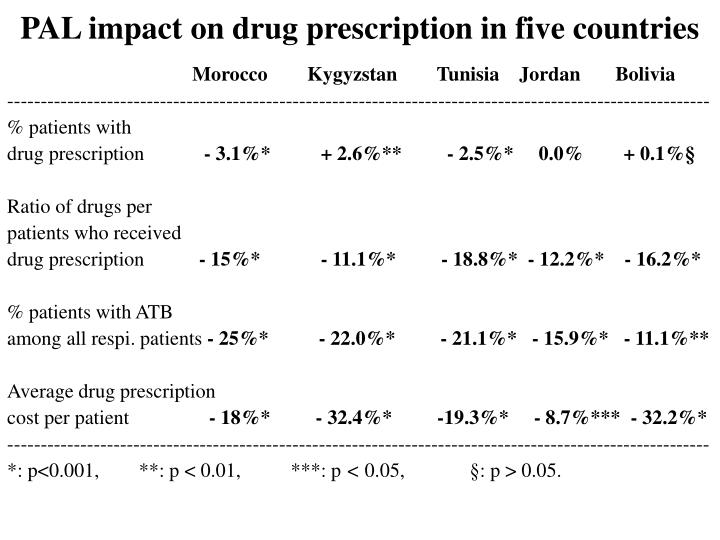 PAL impact on drug prescription in five countries