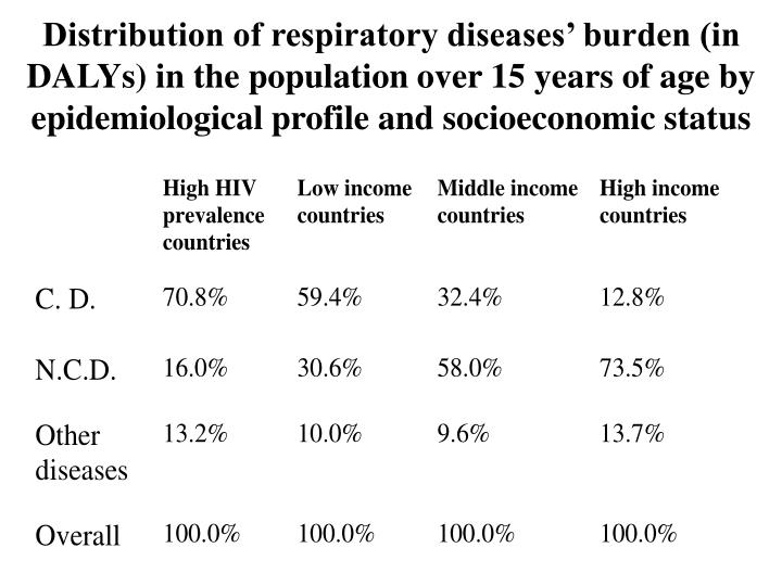 Distribution of respiratory diseases' burden (in DALYs) in the population over 15 years of age by epidemiological profile and socioeconomic status
