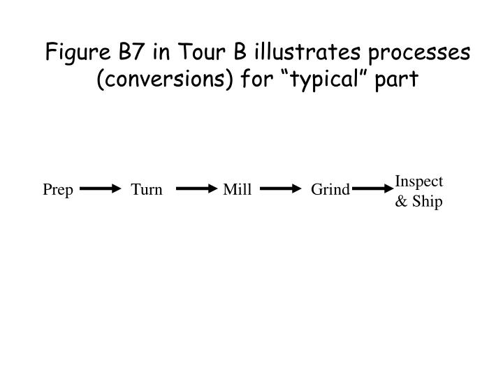 """Figure B7 in Tour B illustrates processes (conversions) for """"typical"""" part"""
