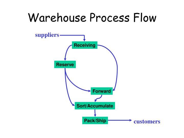 Warehouse Process Flow