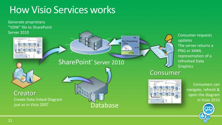 How Visio Services works