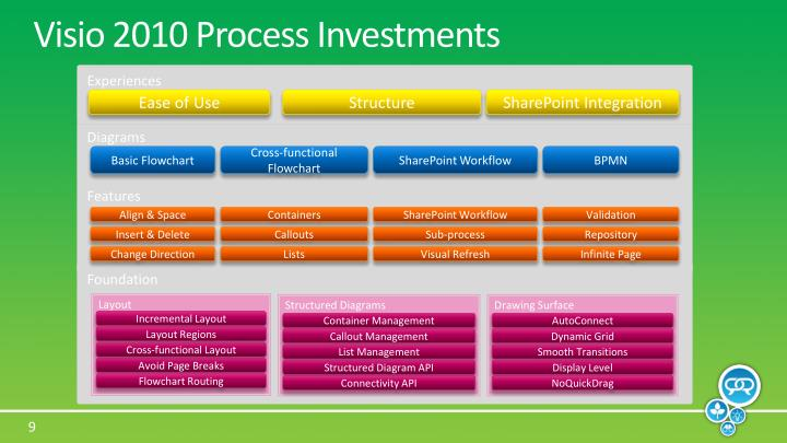Visio 2010 Process Investments