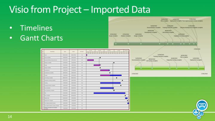 Visio from Project – Imported Data