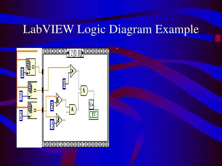 LabVIEW Logic Diagram Example
