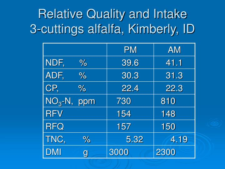 Relative Quality and Intake