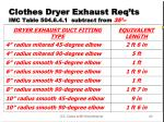 clothes dryer exhaust req ts imc table 504 6 4 1 subtract from 35