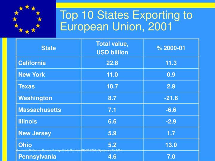 Top 10 States Exporting to European Union, 2001