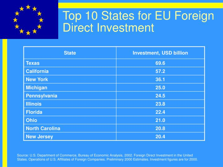 Top 10 States for EU Foreign Direct Investment