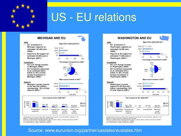 US - EU relations