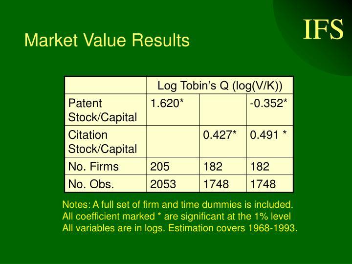 Market Value Results