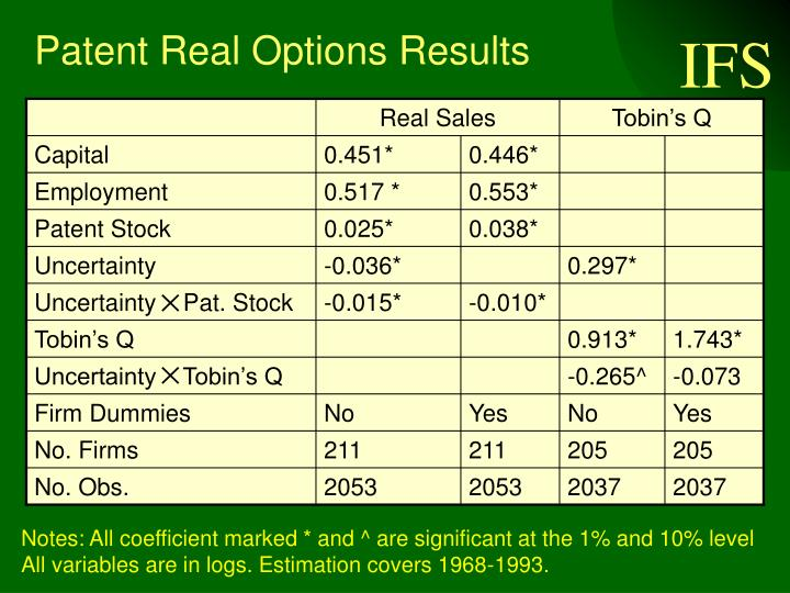 Patent Real Options Results