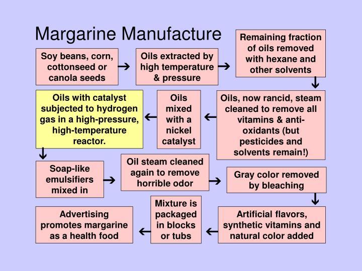 Margarine Manufacture