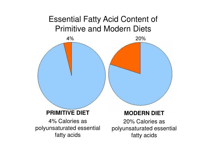 Essential Fatty Acid Content of