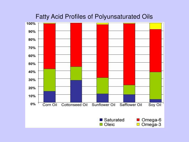 Fatty Acid Profiles of Polyunsaturated Oils