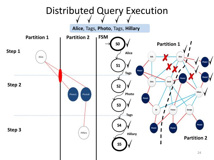 Distributed Query Execution