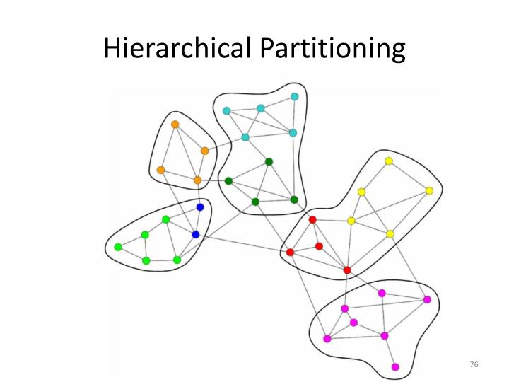 Hierarchical Partitioning