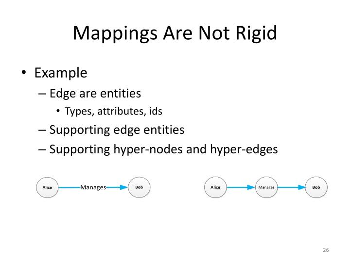 Mappings Are Not Rigid