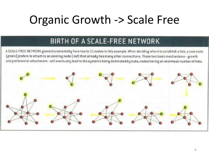 Organic Growth -> Scale Free