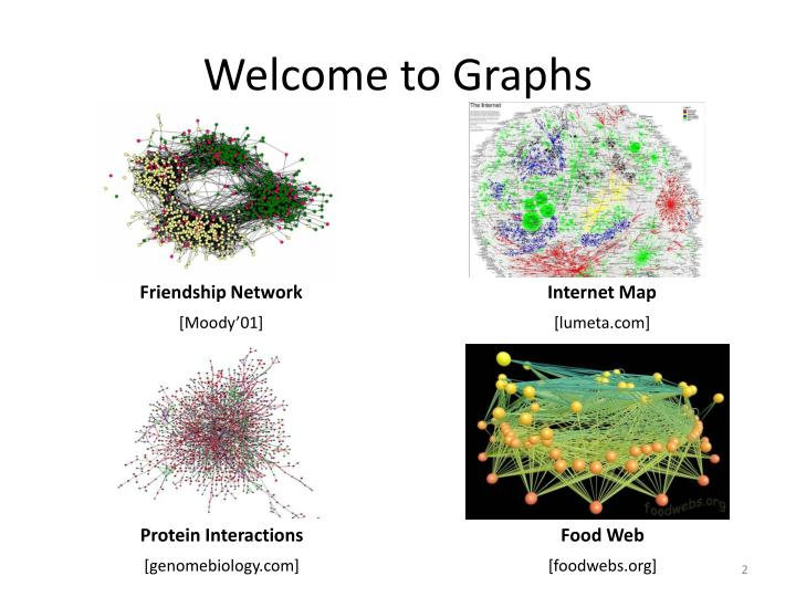 Welcome to graphs