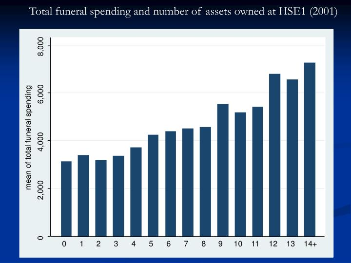 Total funeral spending and number of assets owned at HSE1 (2001)